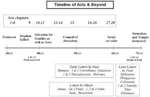 Acts and Beyond - Timeline