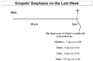 Gospels Emphasis on the Passion Week