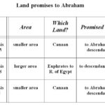 Land Promises to Abraham