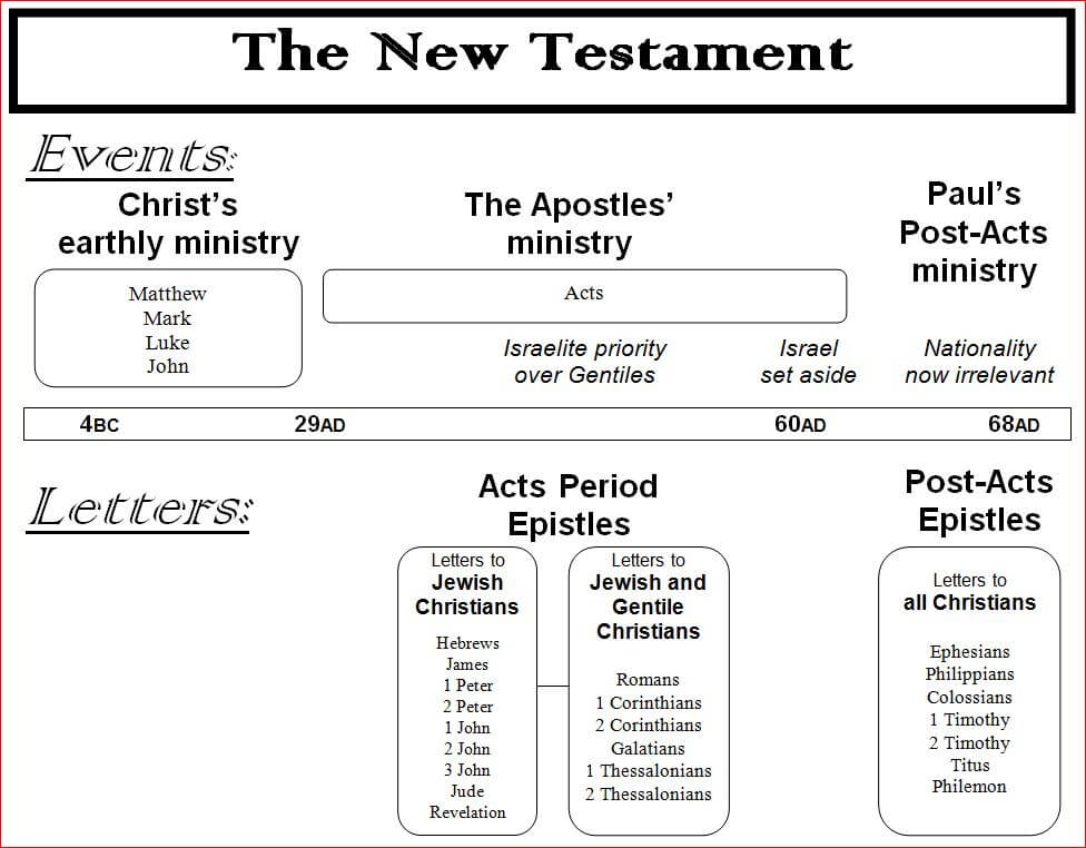 New Testament Events And Letters